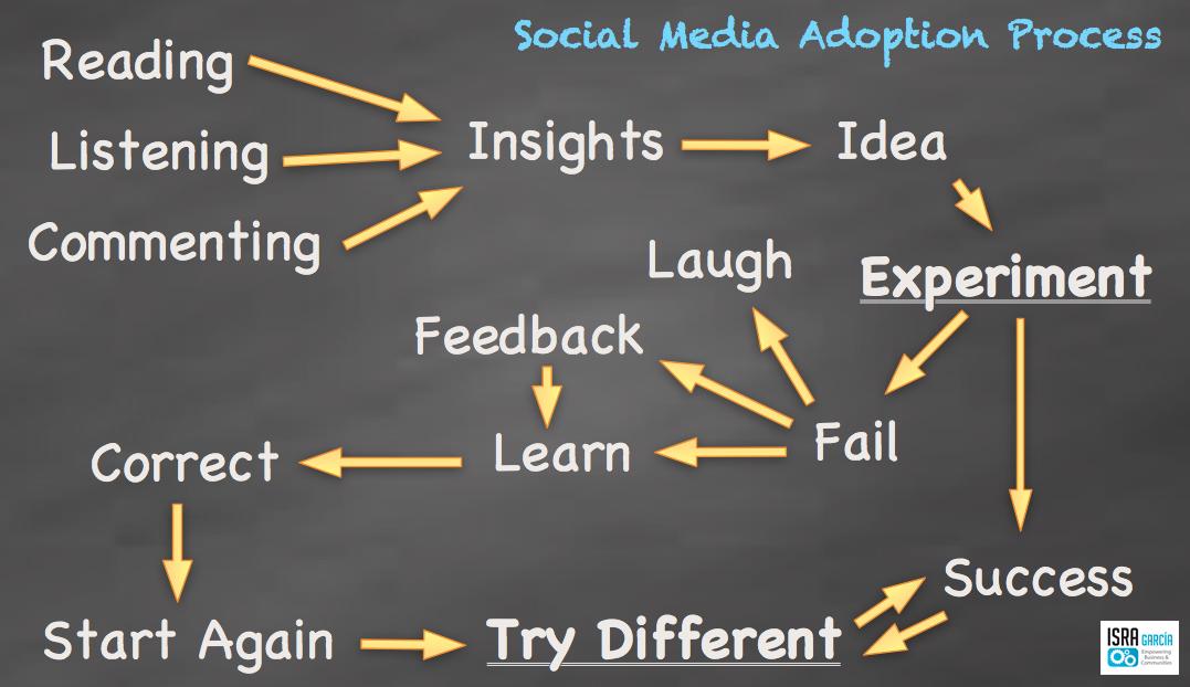 Learning in Social media - Isra Garcia