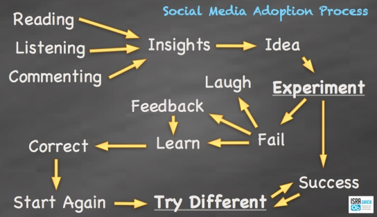 Learning in Social media - Isra Garcia