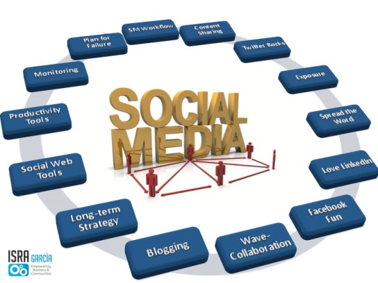 Social Media Marketing Framework by Isra García