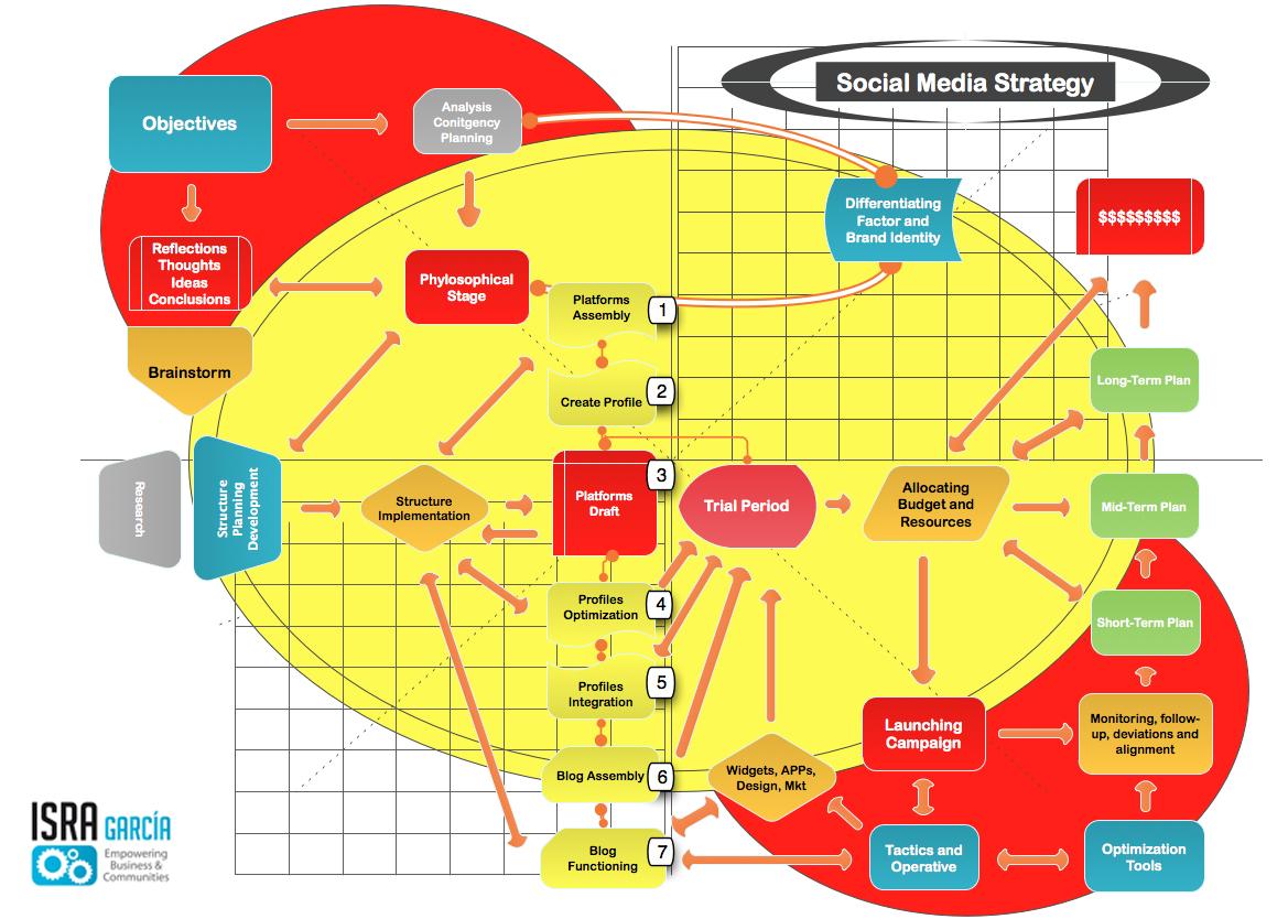 Ufc media strategy essay
