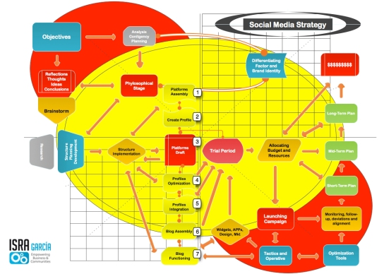 How to develop a social media strategy - Isra Garcia